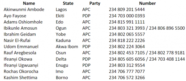 List Of Telephone Numbers Of Governors In Nigeria