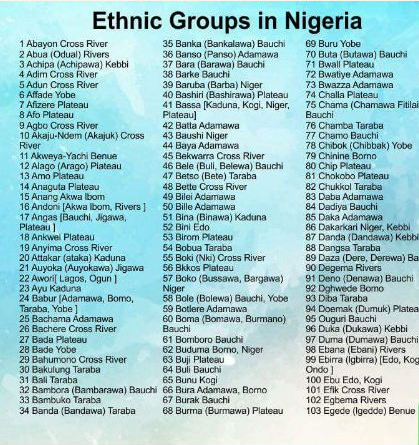 ethnic groups in nigeria and their culture